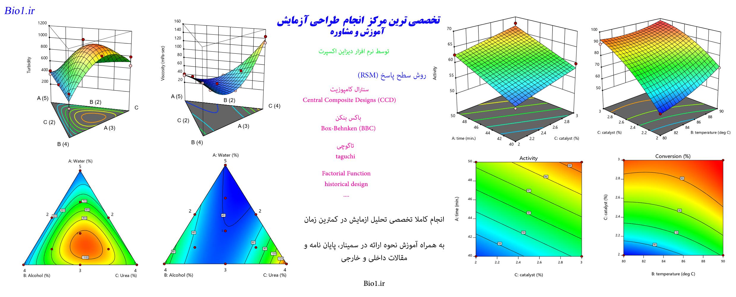 انجام تخصصی تحلیل ازمایش RSM