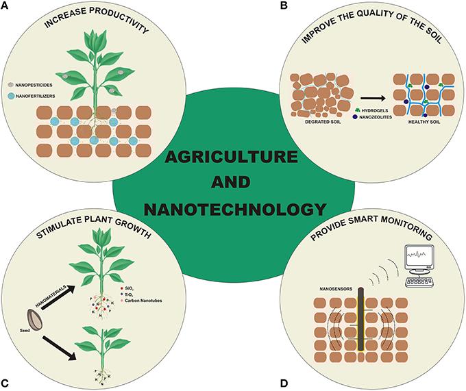 دوامپذیری منابع: کشاورزی ، آب، انرژی، مواد و محیط زیست پاک